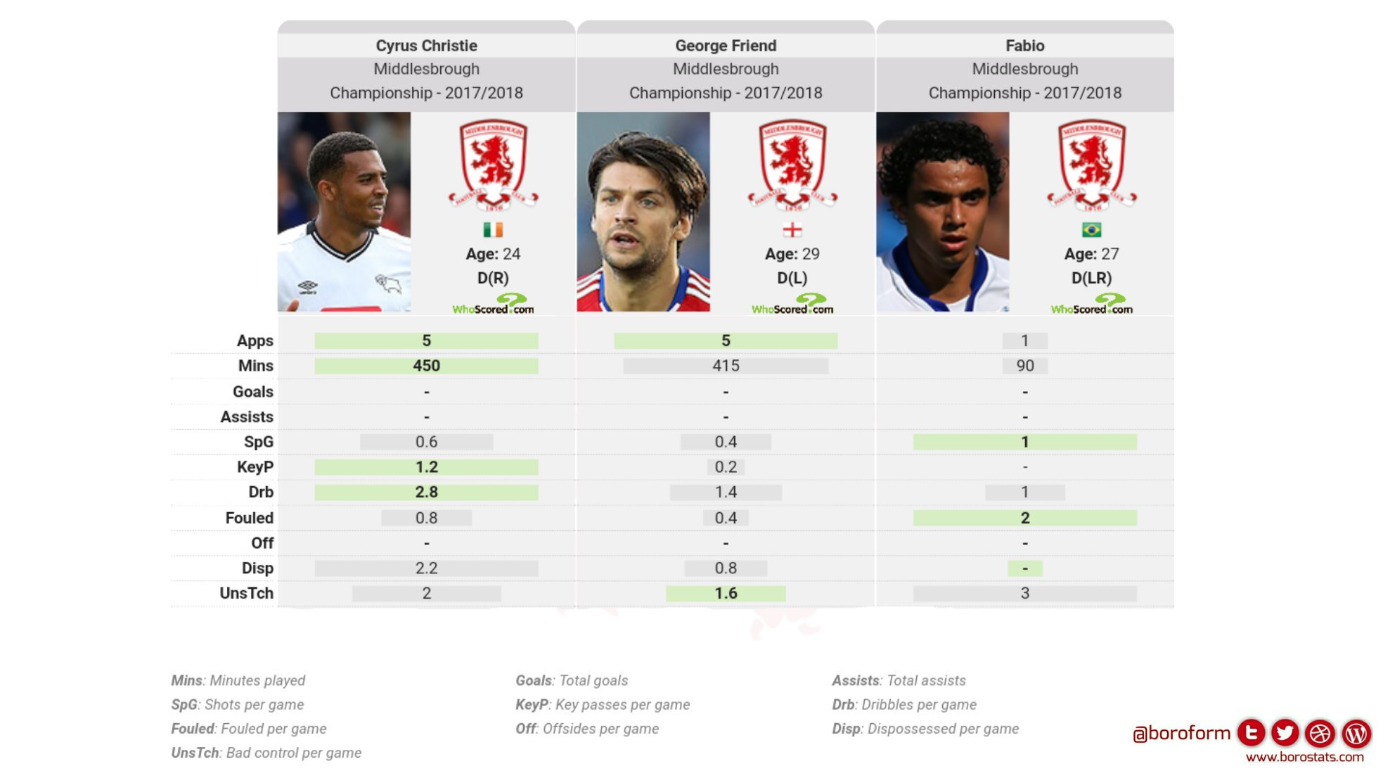 Full back comparison - Attacking contribution